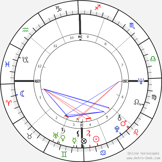 Eliot Feld astro natal birth chart, Eliot Feld horoscope, astrology