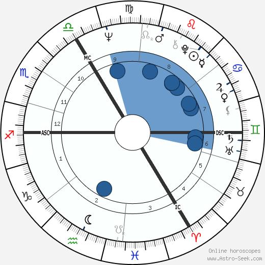 Erik van Slooten wikipedia, horoscope, astrology, instagram