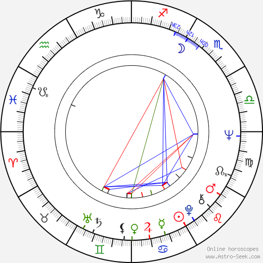 Erika Blanc birth chart, Erika Blanc astro natal horoscope, astrology