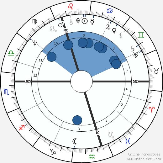 Ernest Ross wikipedia, horoscope, astrology, instagram