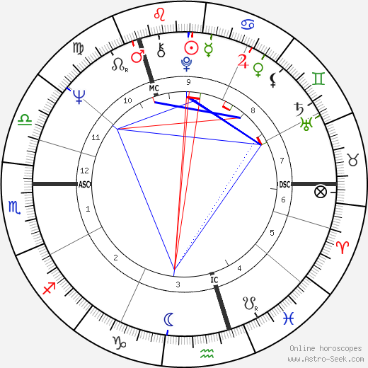 Ernest Ross день рождения гороскоп, Ernest Ross Натальная карта онлайн