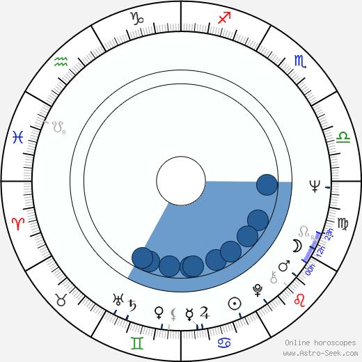 Gale Garnett wikipedia, horoscope, astrology, instagram