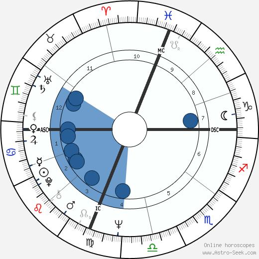 Gary Bradds wikipedia, horoscope, astrology, instagram