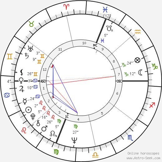 Gary Bradds birth chart, biography, wikipedia 2019, 2020