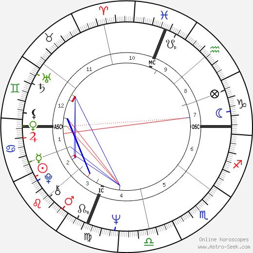 Gary Bradds birth chart, Gary Bradds astro natal horoscope, astrology