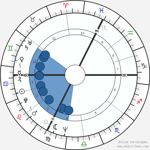 Giacinto Facchetti horoscope, astrology, sign, zodiac, date of birth, instagram