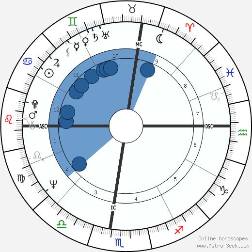 Gwenn Mitchell wikipedia, horoscope, astrology, instagram