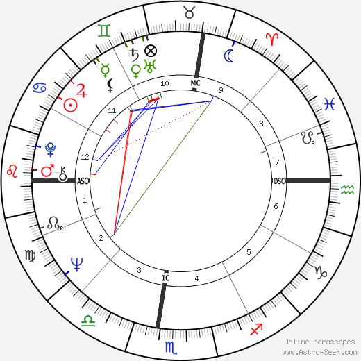 Gwenn Mitchell tema natale, oroscopo, Gwenn Mitchell oroscopi gratuiti, astrologia