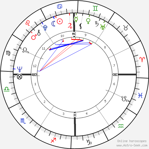 Harrison Ford astro natal birth chart, Harrison Ford horoscope, astrology