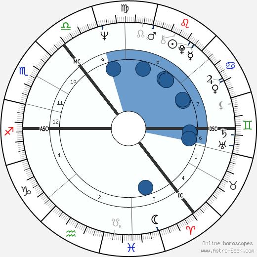James Douglas-Hamilton wikipedia, horoscope, astrology, instagram