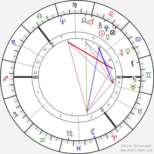 James Douglas-Hamilton tema natale, oroscopo, James Douglas-Hamilton oroscopi gratuiti, astrologia