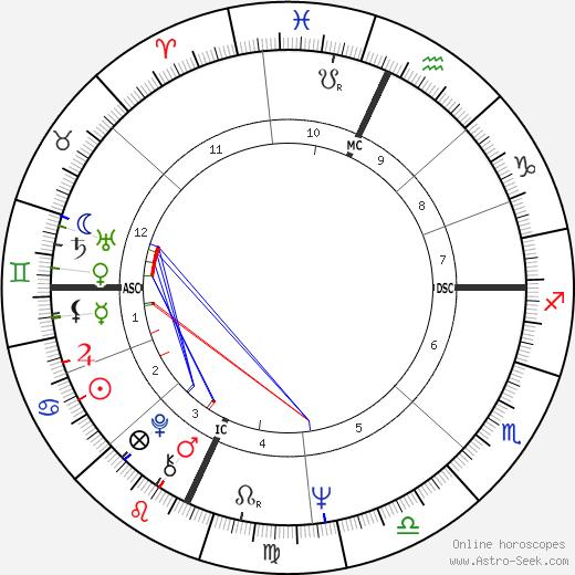 James F. McCarthy день рождения гороскоп, James F. McCarthy Натальная карта онлайн