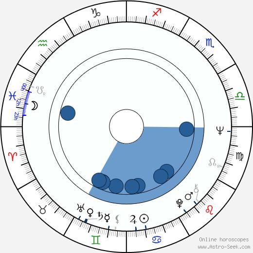Jan Kostrhun wikipedia, horoscope, astrology, instagram