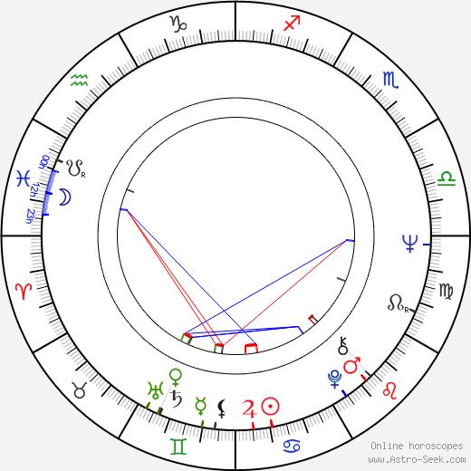 Jan Kostrhun birth chart, Jan Kostrhun astro natal horoscope, astrology