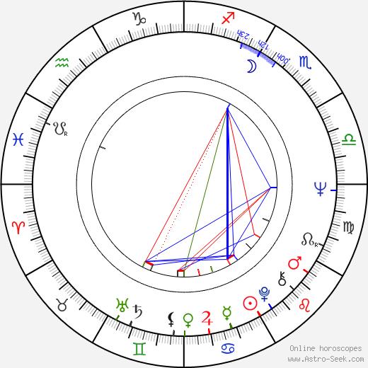 Jaromír Roštínský birth chart, Jaromír Roštínský astro natal horoscope, astrology