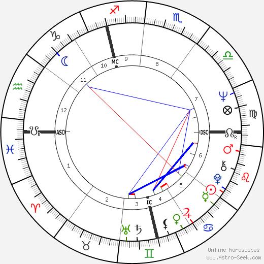 Jean-Paul Tourbatez tema natale, oroscopo, Jean-Paul Tourbatez oroscopi gratuiti, astrologia