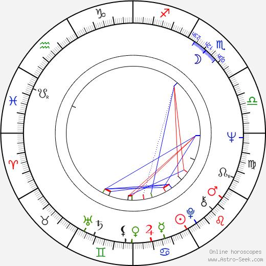 Jennifer Bassey birth chart, Jennifer Bassey astro natal horoscope, astrology