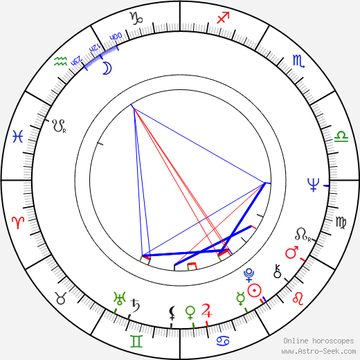 John Pleshette birth chart, John Pleshette astro natal horoscope, astrology