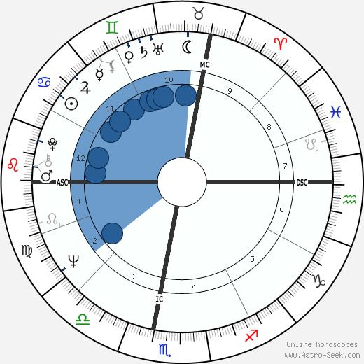 Louis Schweitzer wikipedia, horoscope, astrology, instagram