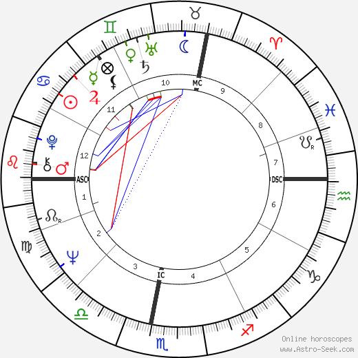 Louis Schweitzer tema natale, oroscopo, Louis Schweitzer oroscopi gratuiti, astrologia