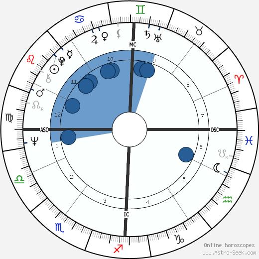 Michael Graeter wikipedia, horoscope, astrology, instagram