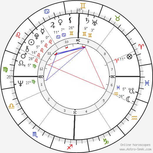 Michael Graeter birth chart, biography, wikipedia 2018, 2019