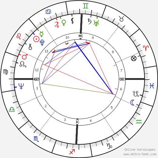 Michael Graeter astro natal birth chart, Michael Graeter horoscope, astrology
