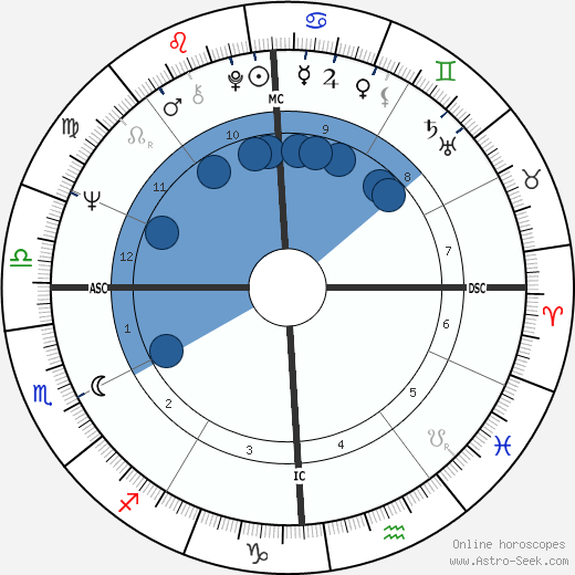 Michael J. Clark wikipedia, horoscope, astrology, instagram