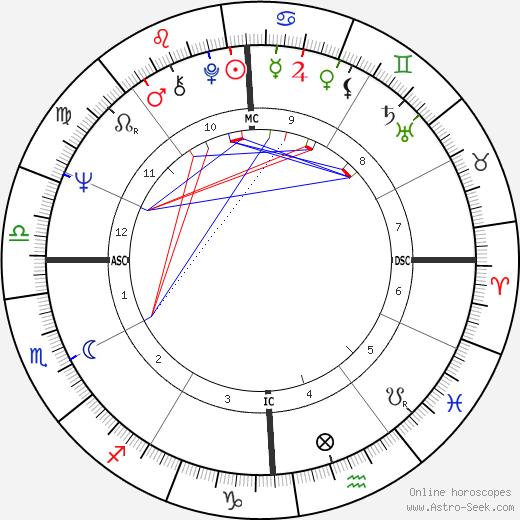 Michael J. Clark день рождения гороскоп, Michael J. Clark Натальная карта онлайн