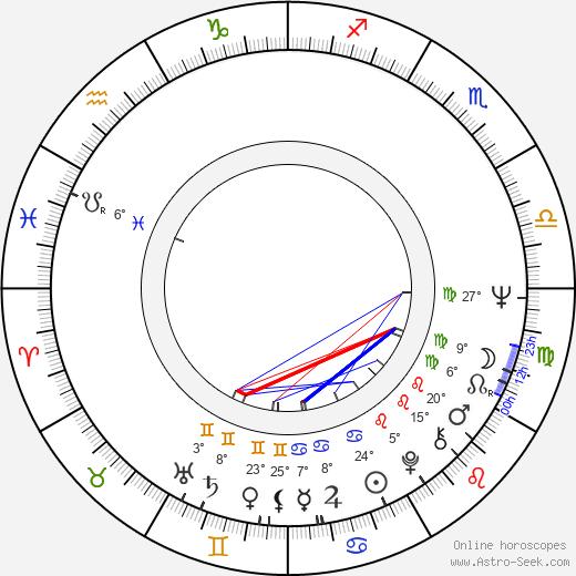 Michael Seresin birth chart, biography, wikipedia 2019, 2020