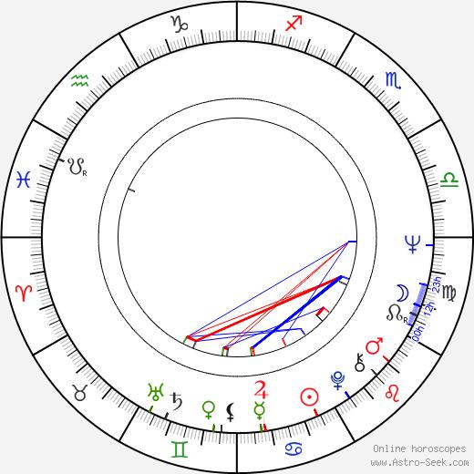 Michael Seresin astro natal birth chart, Michael Seresin horoscope, astrology