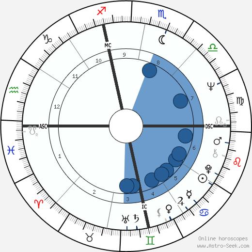 Mike Hegan wikipedia, horoscope, astrology, instagram