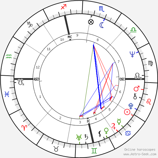 Mike Hegan день рождения гороскоп, Mike Hegan Натальная карта онлайн
