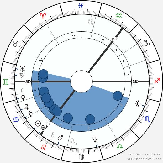 Myra Hindley wikipedia, horoscope, astrology, instagram