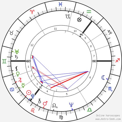 Myra Hindley tema natale, oroscopo, Myra Hindley oroscopi gratuiti, astrologia