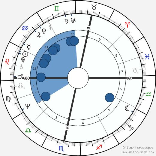 Mystic Meg wikipedia, horoscope, astrology, instagram