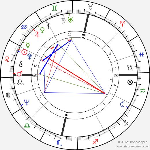 Mystic Meg день рождения гороскоп, Mystic Meg Натальная карта онлайн