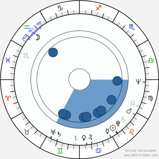 Pavel Leicman wikipedia, horoscope, astrology, instagram