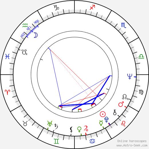 Pavel Leicman день рождения гороскоп, Pavel Leicman Натальная карта онлайн