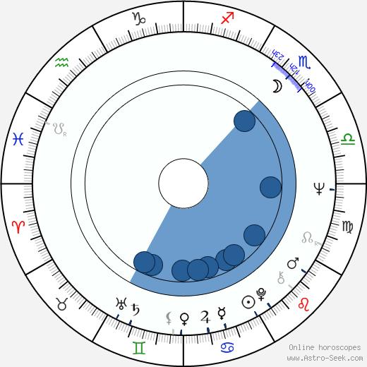 Peter Habeler wikipedia, horoscope, astrology, instagram