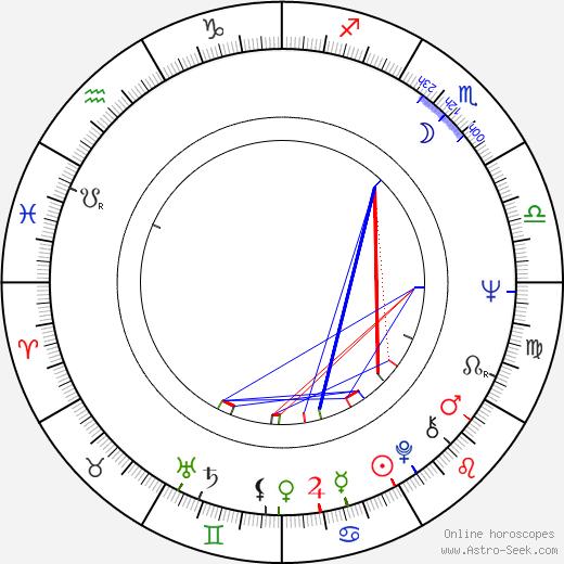 Peter Habeler birth chart, Peter Habeler astro natal horoscope, astrology