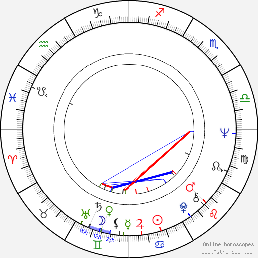 Peter Rühring день рождения гороскоп, Peter Rühring Натальная карта онлайн