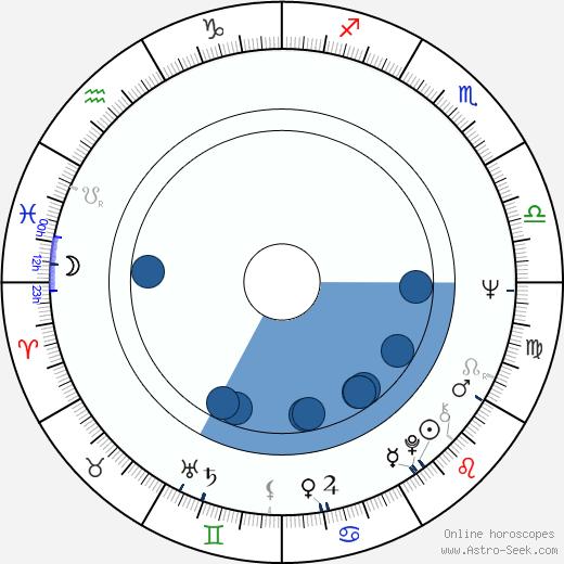 Peter Scherhaufer wikipedia, horoscope, astrology, instagram