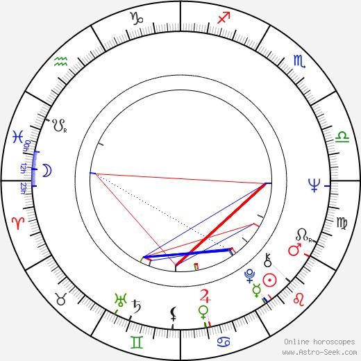 Peter Scherhaufer birth chart, Peter Scherhaufer astro natal horoscope, astrology