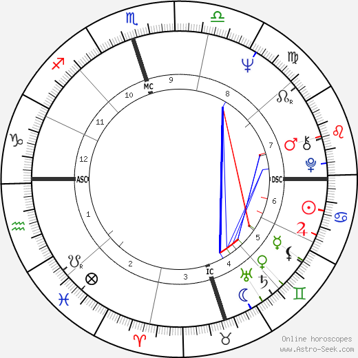 Phil Gramm tema natale, oroscopo, Phil Gramm oroscopi gratuiti, astrologia
