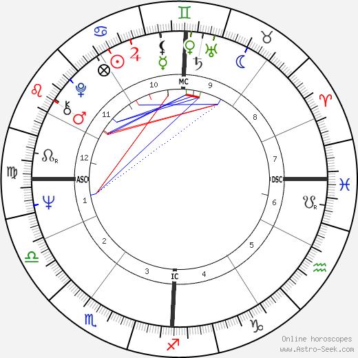 Pier Luigi Celli birth chart, Pier Luigi Celli astro natal horoscope, astrology
