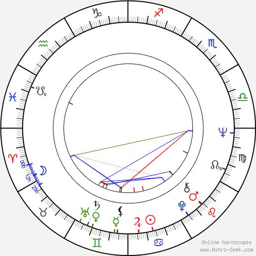 Raymond Depardon день рождения гороскоп, Raymond Depardon Натальная карта онлайн