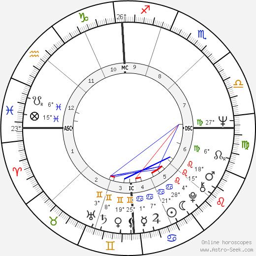 Roger McGuinn birth chart, biography, wikipedia 2019, 2020