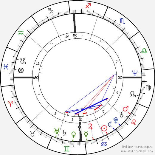 Roger McGuinn astro natal birth chart, Roger McGuinn horoscope, astrology