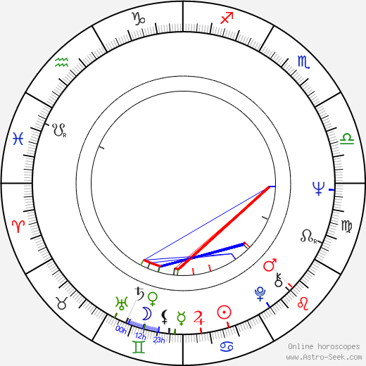 Ronnie James Dio astro natal birth chart, Ronnie James Dio horoscope, astrology